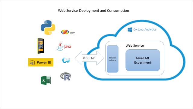 Cuaderno de estrategias de la plantilla de solucin de cortana implementacin y consumo de servicio web ccuart Choice Image