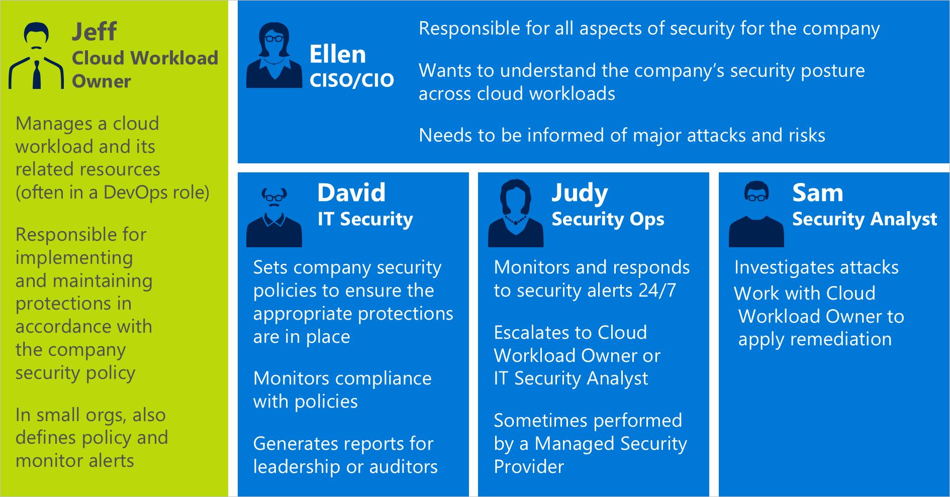 Guía de planeamiento y operaciones de Security Center | Microsoft Docs