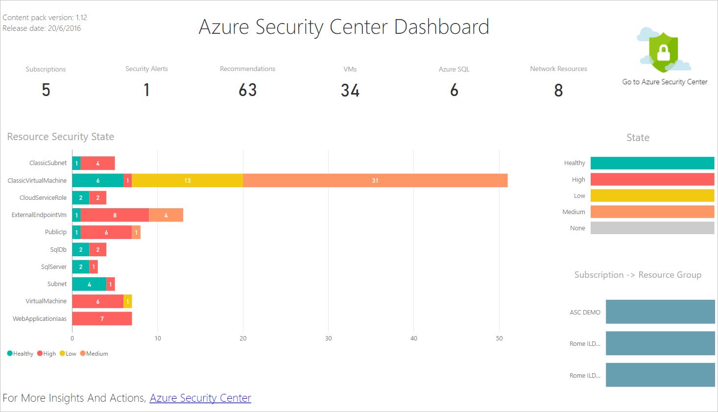 Obtención de información mediante los datos de Azure ...