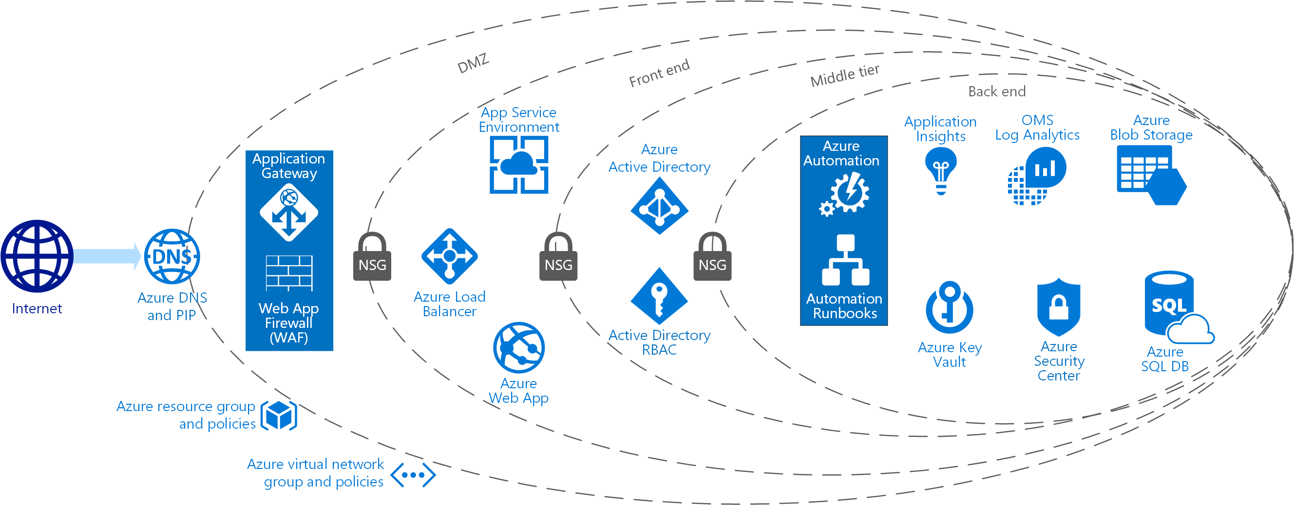 Azure security and compliance blueprint entornos de procesamiento segmentacin de red y seguridadnetwork segmentation and security malvernweather Gallery
