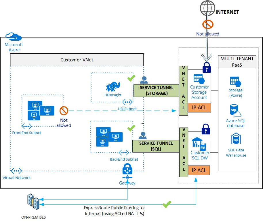 Guía de conexiones a Internet de confianza para Azure | Microsoft Docs