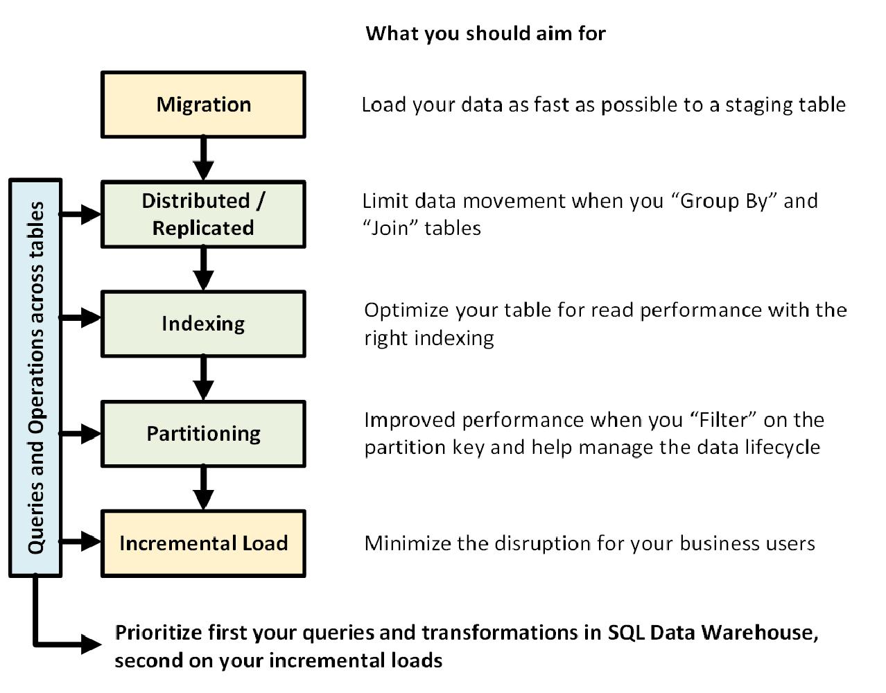 Hoja de referencia rápida de Azure SQL Data Warehouse   Microsoft Docs