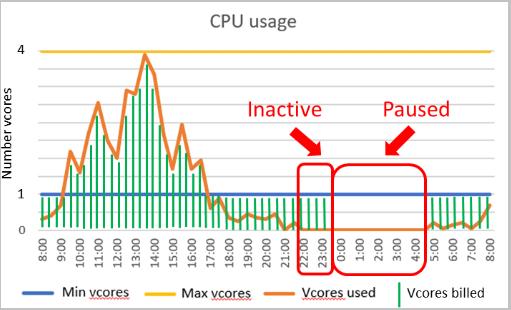 Azure SQL Server ahora en modo serverless
