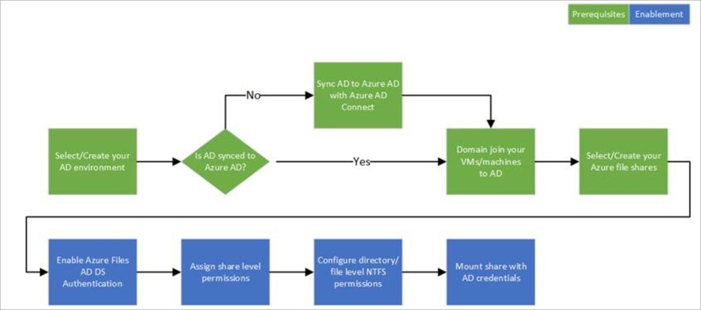Diagrama de flujo de trabajo de AD de Files