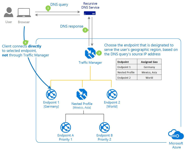 Métodos de enrutamiento del tráfico de Azure Traffic ...