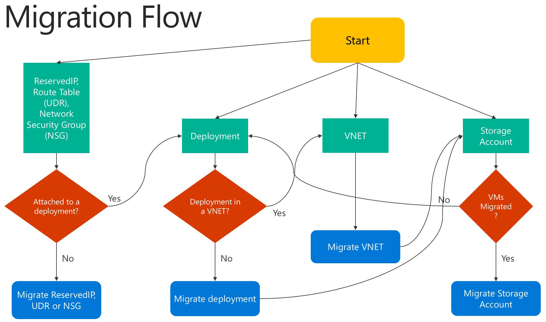 Profundización técnica en la migración compatible con la plataforma ...