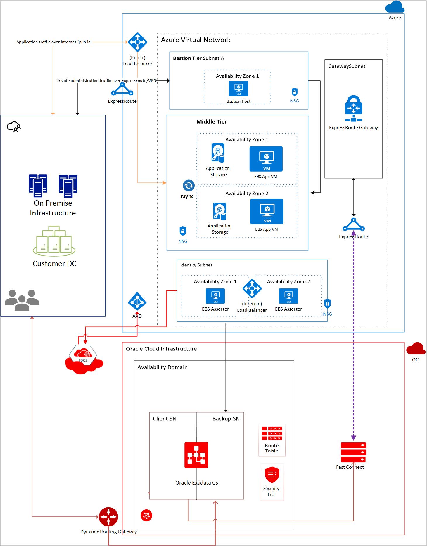 Arquitectura Para Implementar Aplicaciones De Oracle En