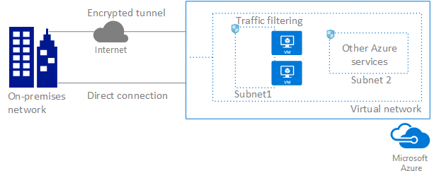 how to connect vm to local network