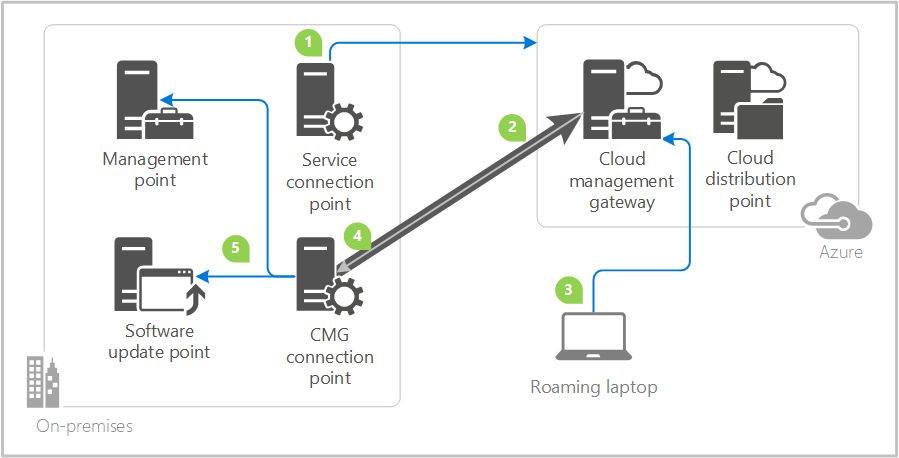 planear para cloud management gateway