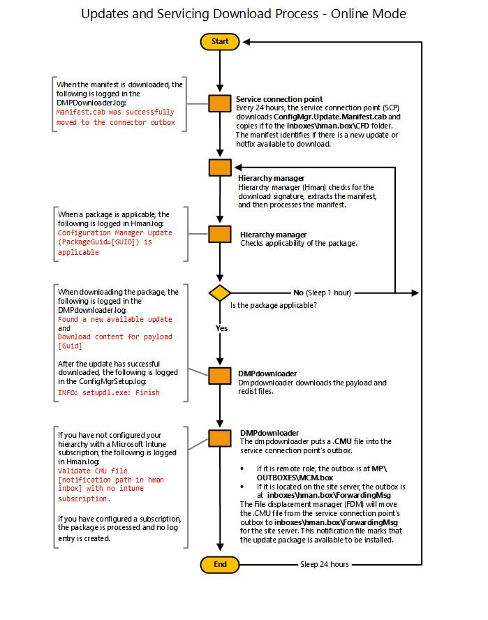Diagrama de flujo descargar actualizaciones configuration diagrama de flujo descargar actualizaciones ccuart Choice Image