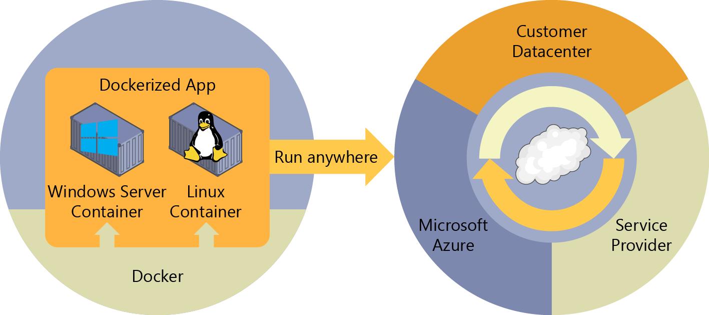 Qué es Docker?   Microsoft Docs