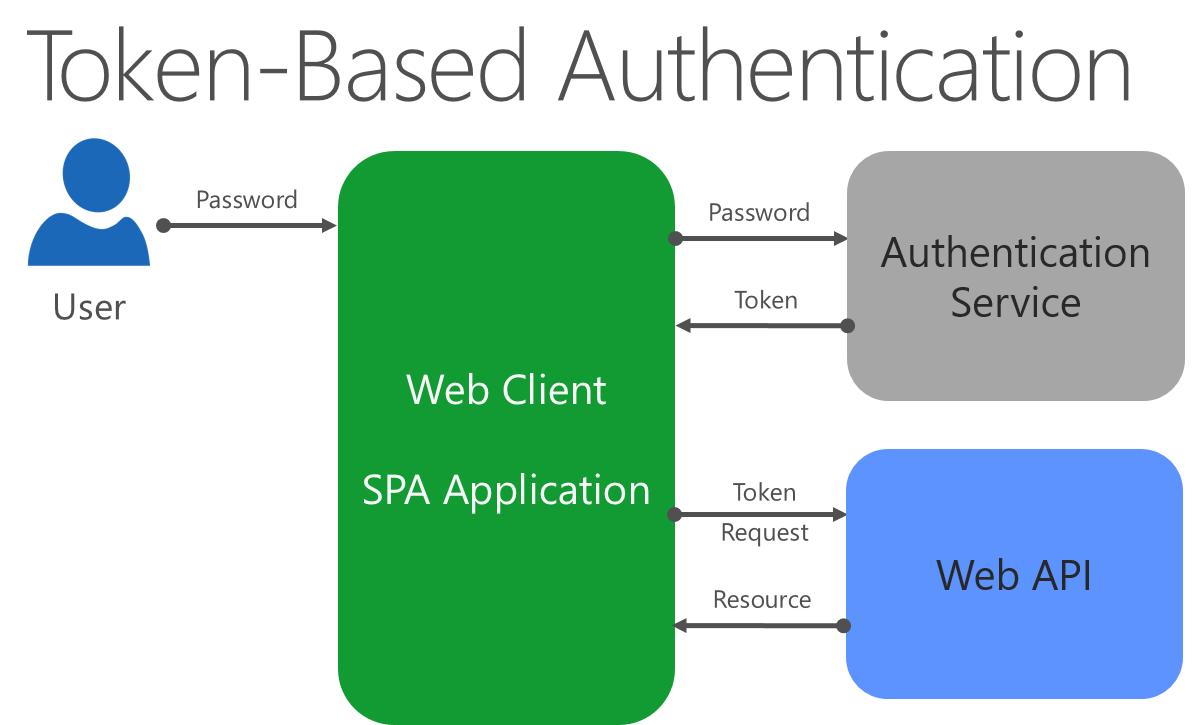 Desarrollo De Aplicaciones Asp Net Core Mvc Microsoft Docs