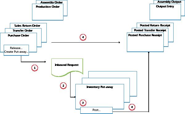 Detalles De Dise 241 O Flujo De Entrada En Almac 233 N Dynamics