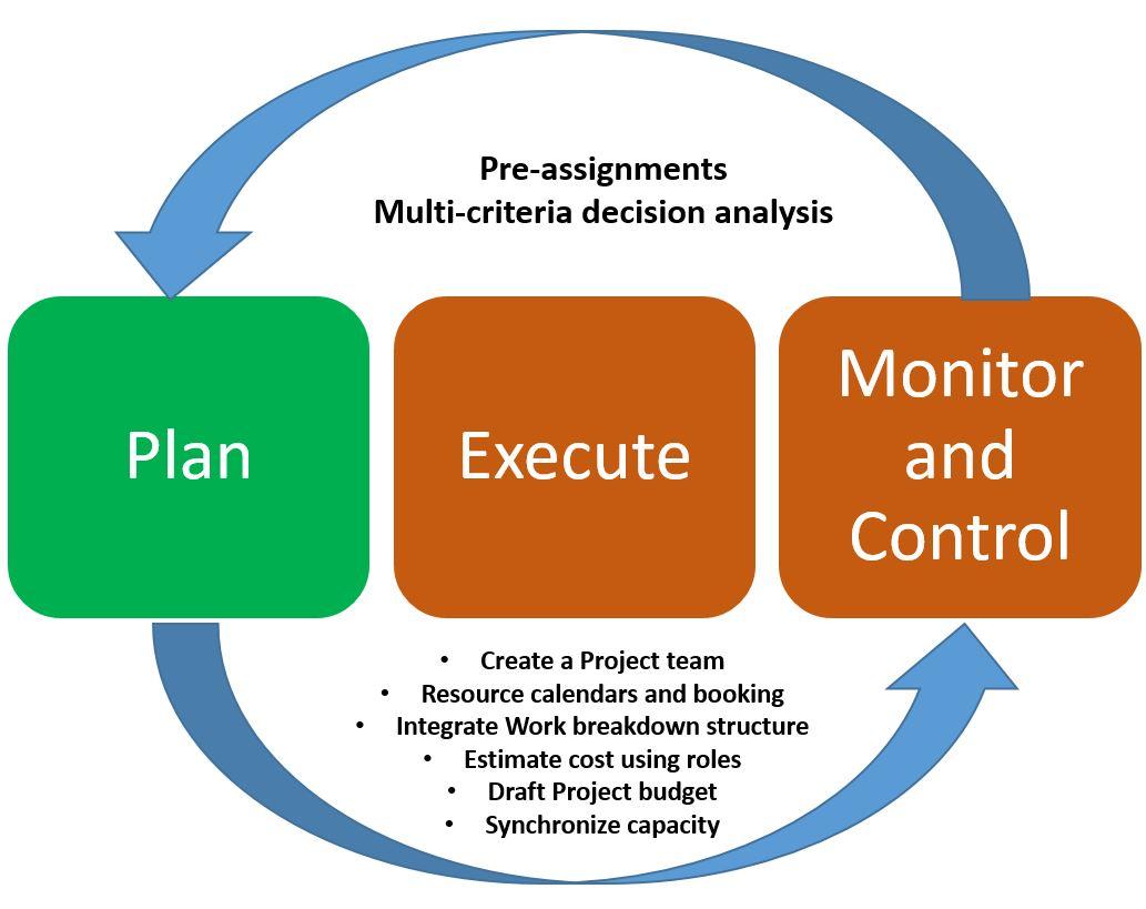Recursos del proyecto - Finance & Operations | Dynamics 365 ...