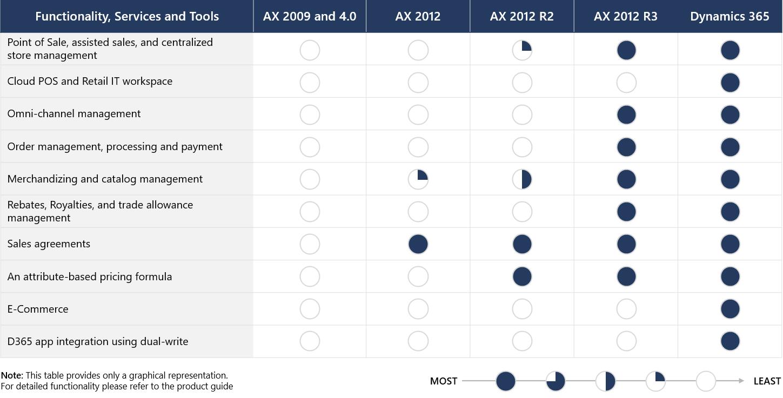 Comparación de características de Dynamics AX respecto a Finance and Operations | Microsoft Docs