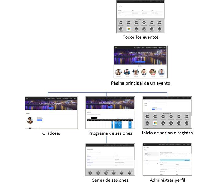 Dynamic Sitemap: Configurar Un Sitio Web De Evento (Dynamics 365 For Marketing)