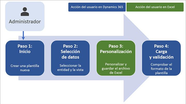 Crear e implementar plantillas de Excel (Dynamics 365 for Marketing ...
