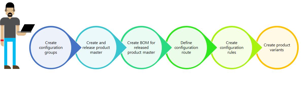 Configuración de producto basada en dimensiones - Finance ... 8db45a167e0