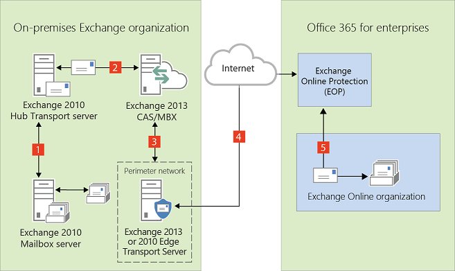 Exchange Server 2016 Outbound Mail Flow – Fondos de Pantalla