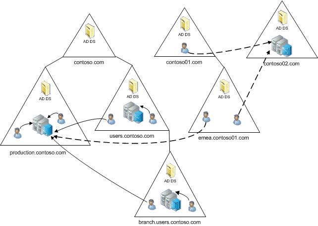 Microsoft Active Directory Diagram Www