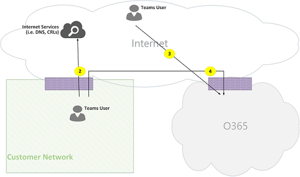 Microsoft Teams Online Call Flows Figure 03