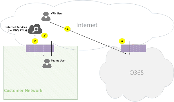 Microsoft Teams Online Call Flows Figure 05