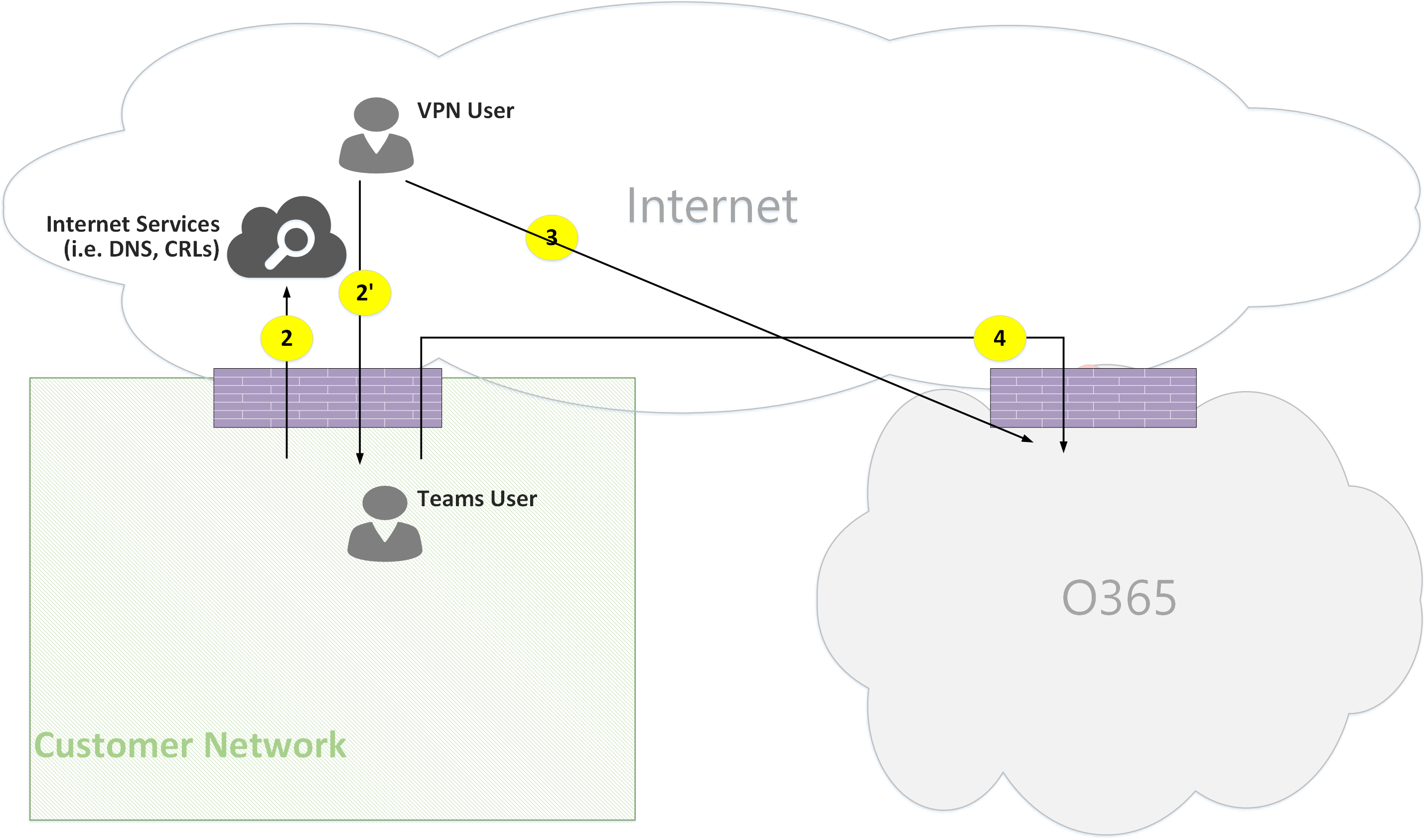 Microsoft Teams Online Call Flows
