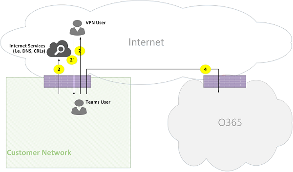 Microsoft Teams Online Call Flows Figure 06