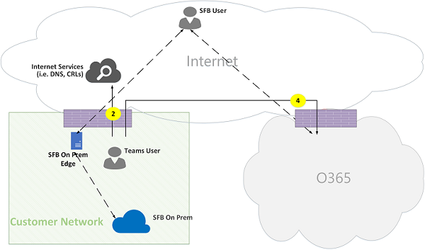 Microsoft Teams Online Call Flows Figure 15