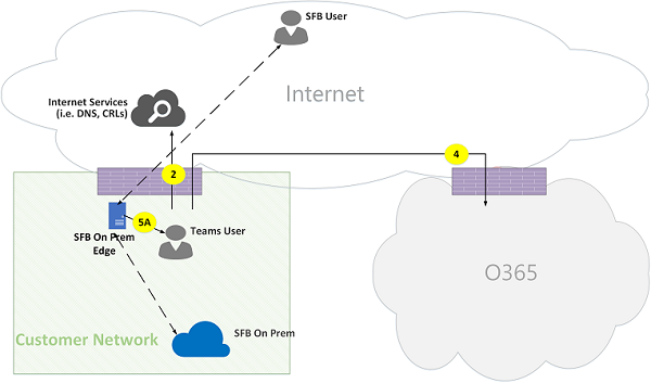 Microsoft Teams Online Call Flows Figure 16