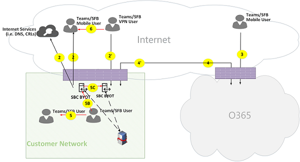 Microsoft Teams Online Call Flows Figure 17