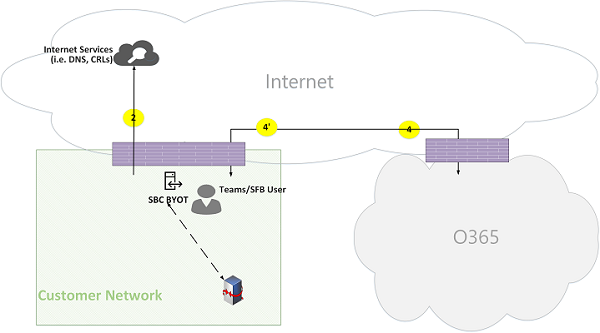 Microsoft Teams Online Call Flows Figure 18