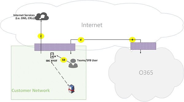 Microsoft Teams Online Call Flows Figure 20