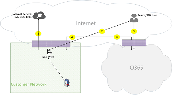 Microsoft Teams Online Call Flows Figure 22