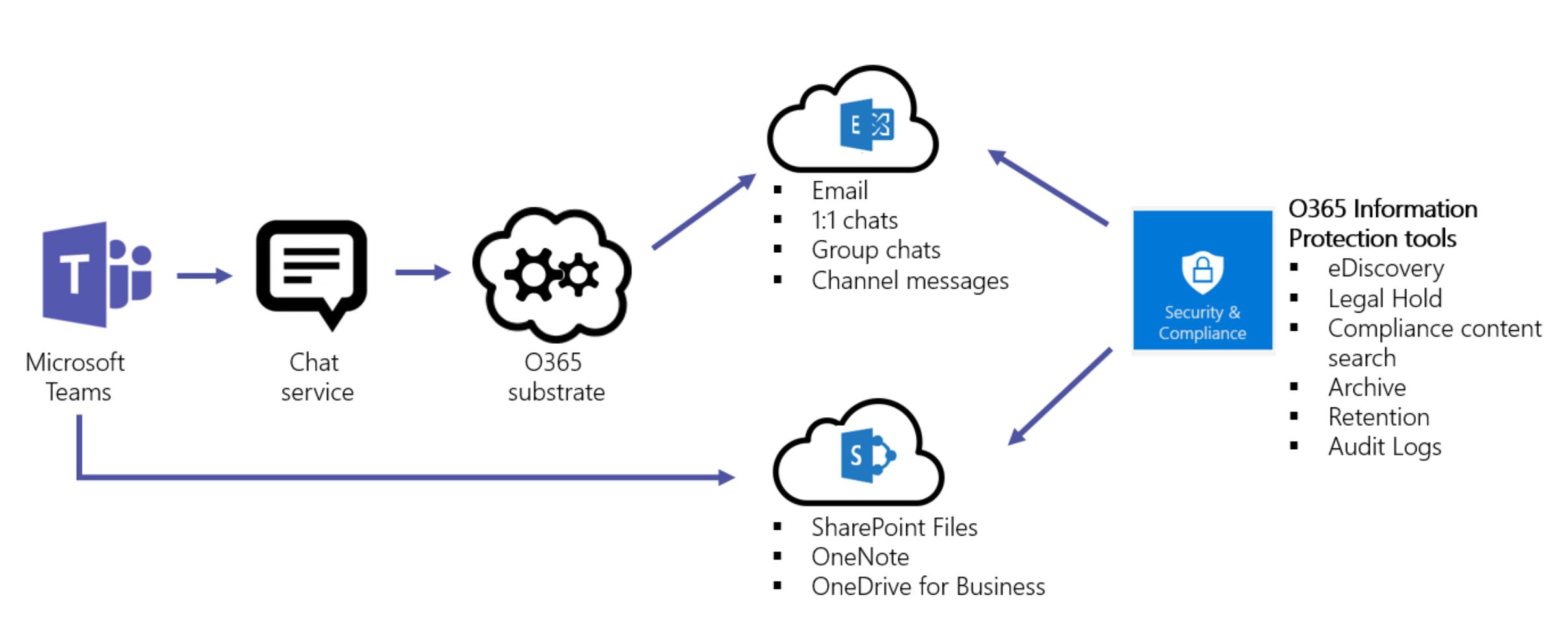 Diagrama del flujo de trabajo de datos de Teams para Exchange y SharePoint