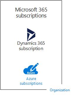 4a74c0673 Una organización de ejemplo con varias suscripciones para las ofertas de la  nube de Microsoft.