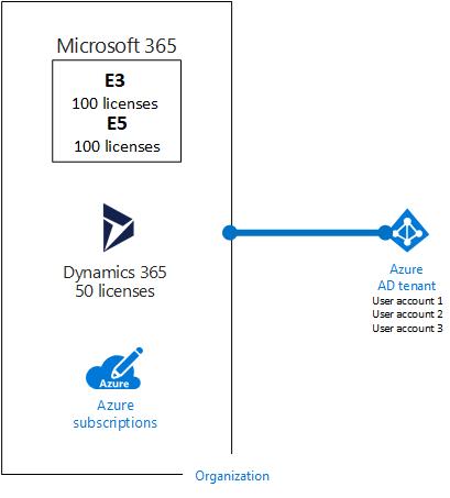 79a5ae002 Una organización de ejemplo con varias suscripciones que usan el mismo  espacio empresarial de Azure AD