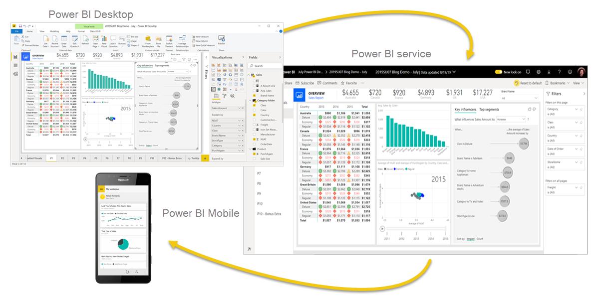 Captura de pantalla del diagrama de PowerBI Desktop, el servicio PowerBI y PowerBI Mobile en la que se muestra su integración.