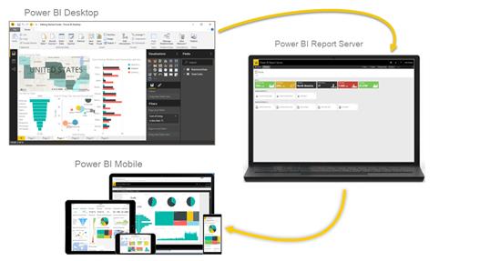 Captura de pantalla del diagrama de PowerBI Desktop, el servicio Report Server y PowerBI Mobile en la que se muestra su integración.
