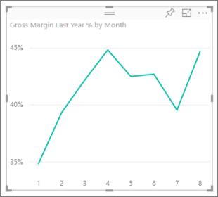 Gráficos combinados en Power BI - Power BI   Microsoft Docs