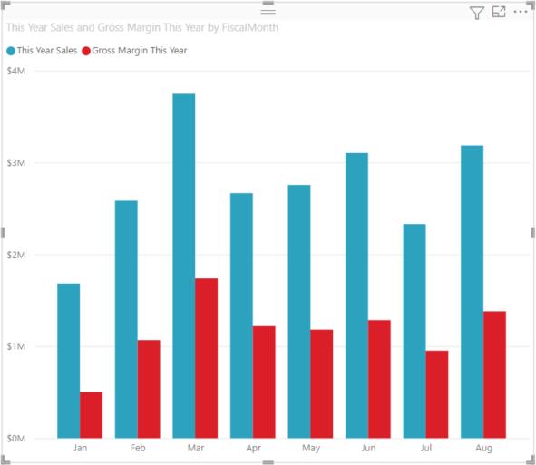 Gráficos Combinados En Power Bi Power Bi Microsoft Docs