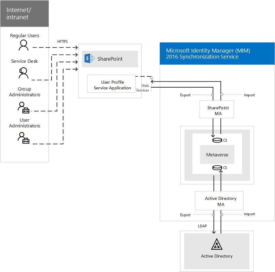 Información general del servicio de sincronización de Microsoft ...