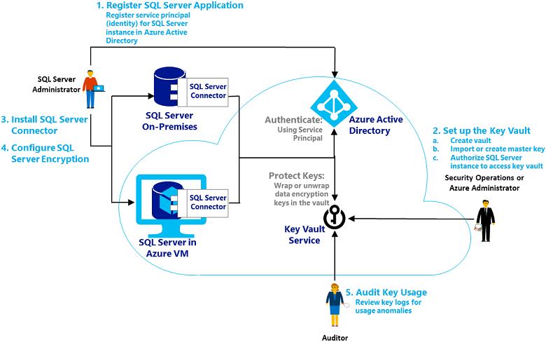 Administración extensible de claves con Azure Key Vault (SQL ...