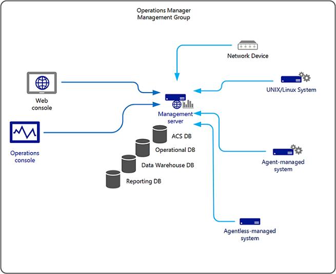 Implementación de servidor único de Operations Manager | Microsoft ...