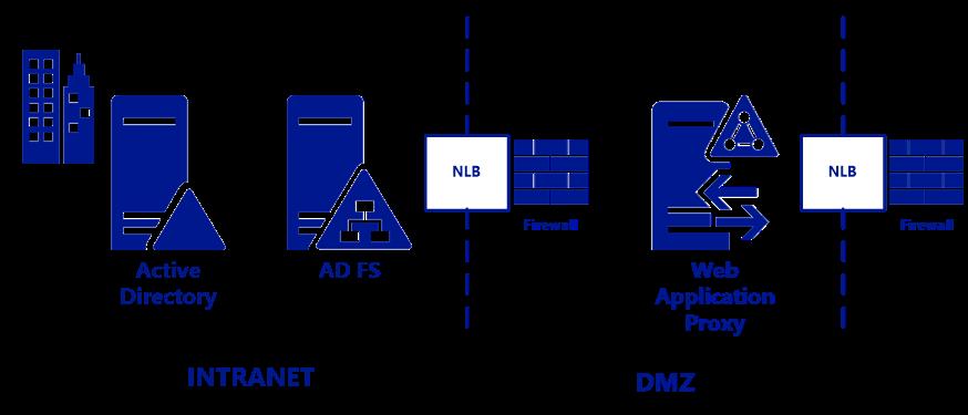 los procedimientos recomendados para la seguridad de ad fs y proxy de aplicaci u00f3n web