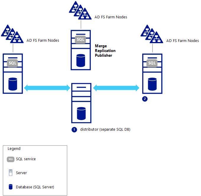 Federación granja de servidores con SQL Server   Microsoft Docs