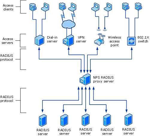servidor de directivas de redes nps microsoft docs