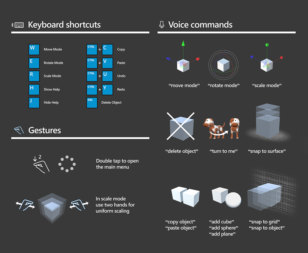 Keyboard, Gestures and Voice Commands
