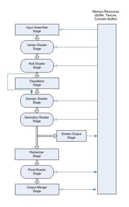 Canalización de gráficos - UWP app developer | Microsoft Docs