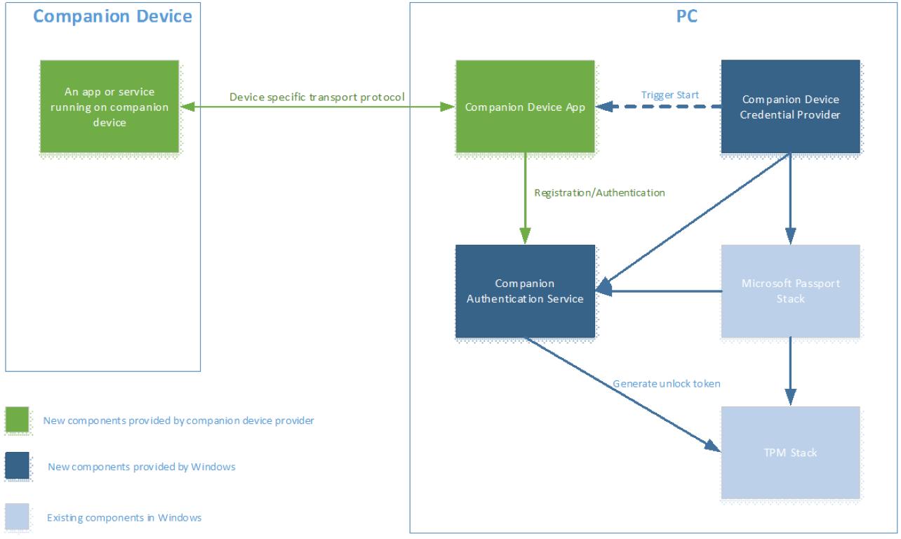 Desbloqueo de Windows con dispositivos complementarios (IoT) Windows ...
